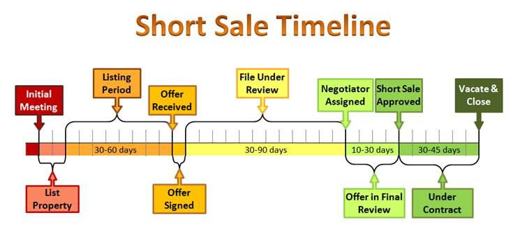 how to sell short sale